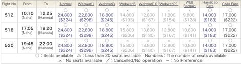 Skymark Naha Haneda Prices